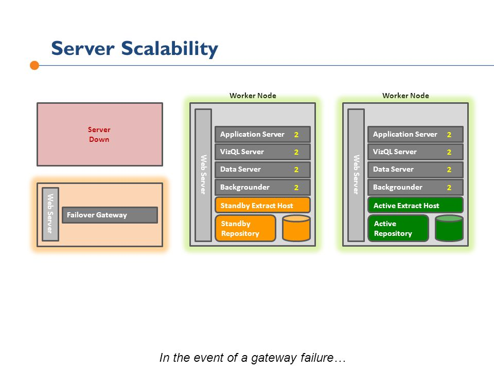 Server Scalability Server Down Worker Node In the event of a gateway failure…