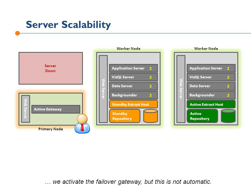 Server Scalability Server Down Primary Node Worker Node … we activate the failover gateway, but this is not automatic.