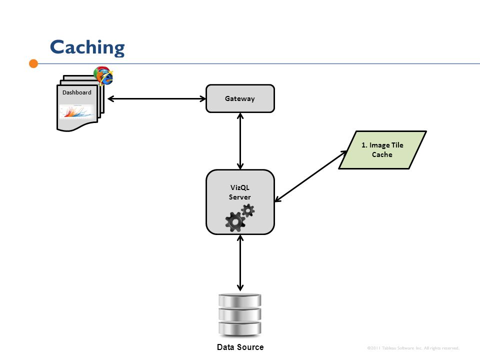 Caching ©2011 Tableau Software Inc. All rights reserved. Data Source VizQL Server Gateway Dashboard 1. Image Tile Cache