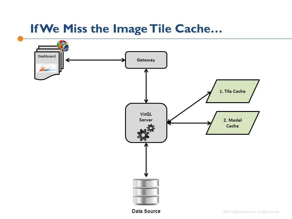 If We Miss the Image Tile Cache… ©2011 Tableau Software Inc. All rights reserved. Data Source VizQL Server Gateway Dashboard 2. Model Cache 1. Tile Ca