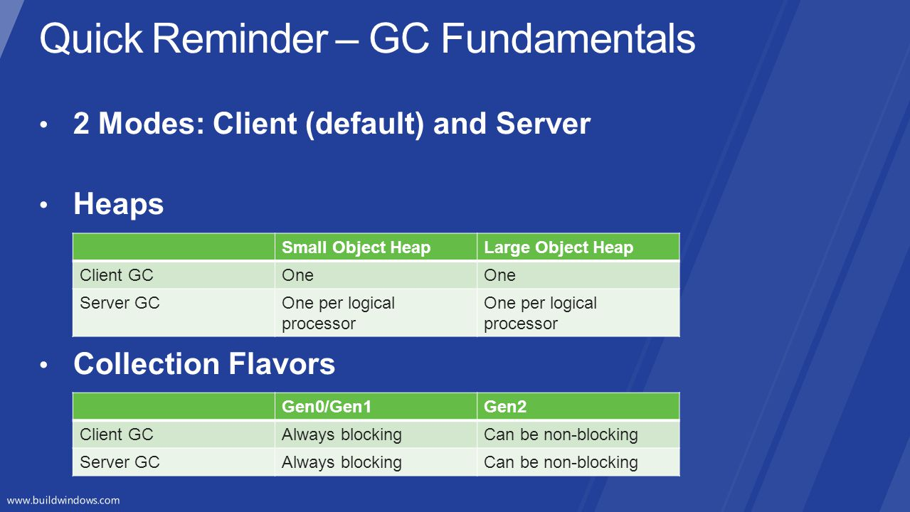 Small Object HeapLarge Object Heap Client GCOne Server GCOne per logical processor Gen0/Gen1Gen2 Client GCAlways blockingCan be non-blocking Server GC