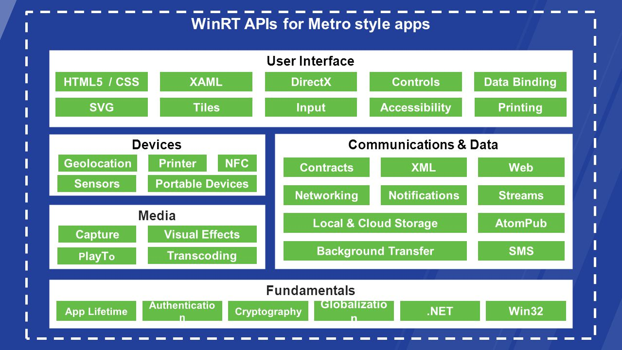 WinRT APIs for Metro style apps Fundamentals Communications & Data Media Devices User Interface