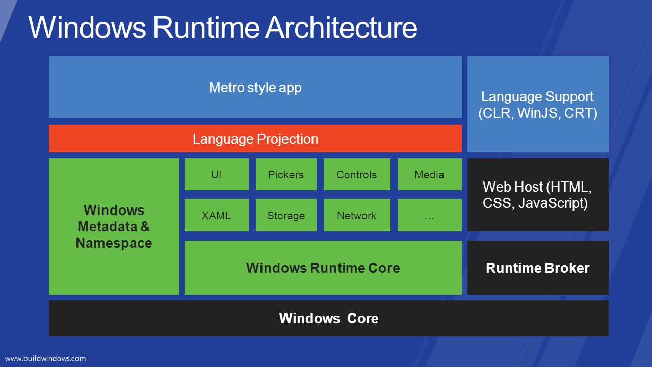 Windows Metadata & Namespace Language Projection Windows Core Windows Runtime Core XAMLStorage…Network UIPickersMediaControls Metro style app Runtime