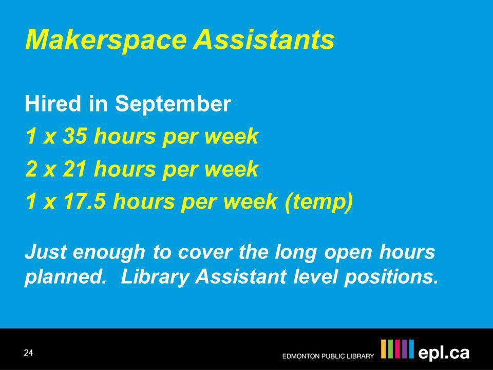 Makerspace Assistants Hired in September 1 x 35 hours per week 2 x 21 hours per week 1 x 17.5 hours per week (temp) Just enough to cover the long open hours planned.