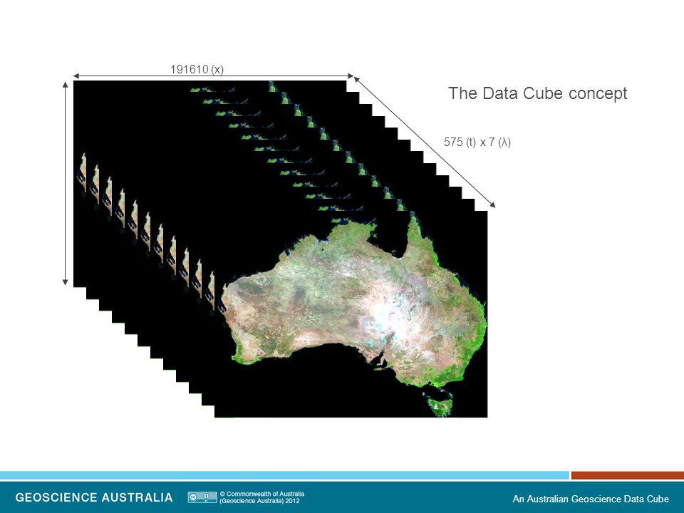 An Australian Geoscience Data Cube 191610 (x) 575 (t) x 7 (λ) The Data Cube concept