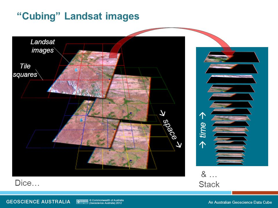 An Australian Geoscience Data Cube Cubing Landsat images Dice… & … Stack time space Landsat images Tile squares