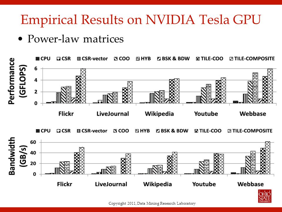 Copyright 2011, Data Mining Research Laboratory Empirical Results on NVIDIA Tesla GPU Power-law matrices