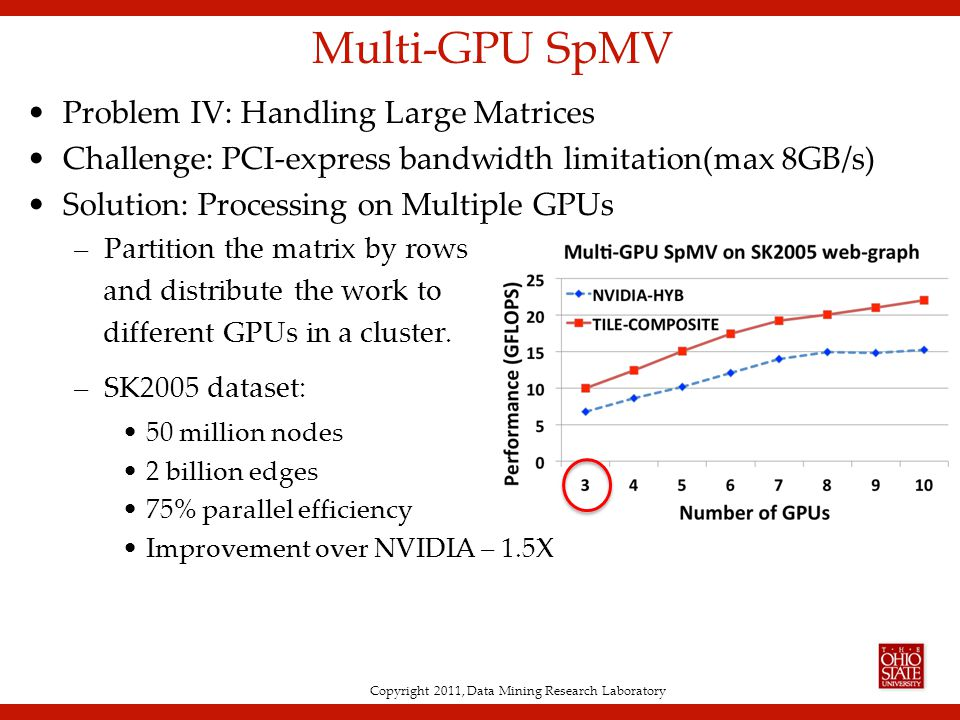 Copyright 2011, Data Mining Research Laboratory Multi-GPU SpMV Problem IV: Handling Large Matrices Challenge: PCI-express bandwidth limitation(max 8GB/s) Solution: Processing on Multiple GPUs –Partition the matrix by rows and distribute the work to different GPUs in a cluster.