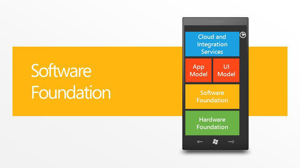 Software Foundation App Model Cloud and Integration Services Hardware Foundation UI Model