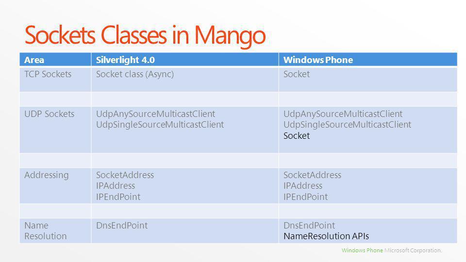 Windows Phone Microsoft Corporation. Sockets Classes in Mango AreaSilverlight 4.0Windows Phone TCP SocketsSocket class (Async)Socket UDP SocketsUdpAny