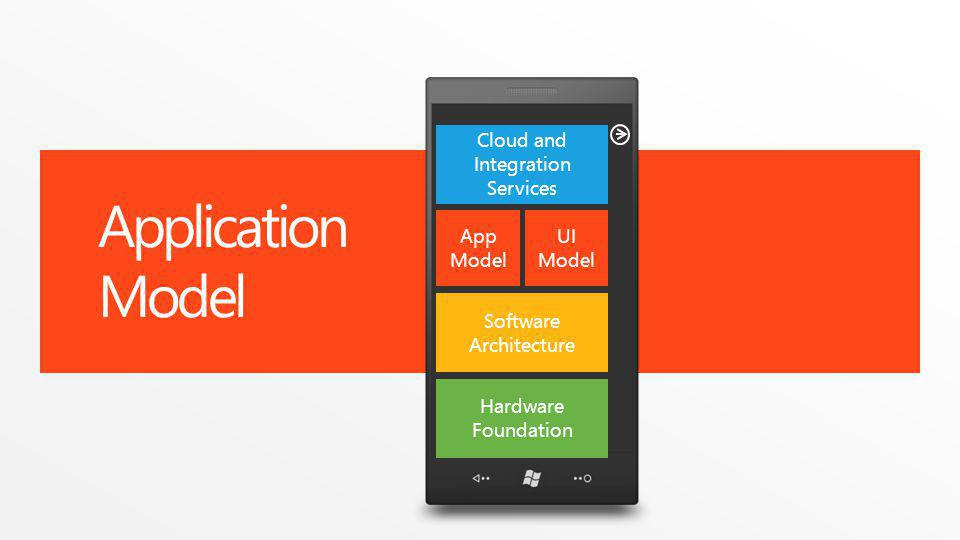 Application Model Software Architecture App Model Cloud and Integration Services Hardware Foundation UI Model