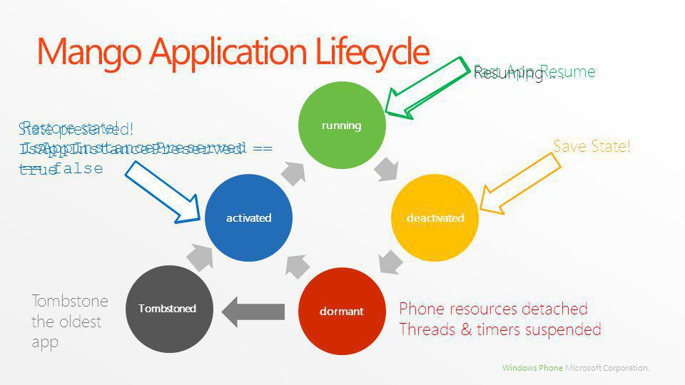 Windows Phone Microsoft Corporation. Mango Application Lifecycle runningdeactivateddormantactivated Phone resources detached Threads & timers suspende