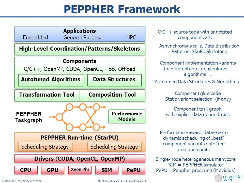 S. Benkner, University of Vienna HIPEAC CSW 2013, Paris, May 2, 2013 PEPPHER Framework C/C++ source code with annotated component calls Component impl