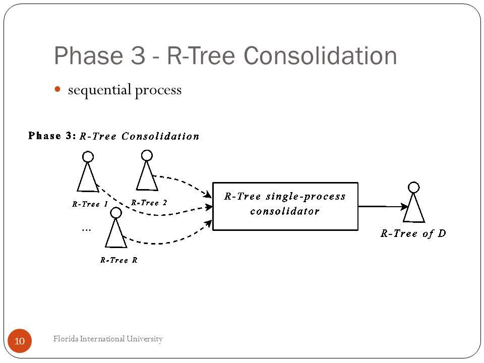 Phase 3 - R-Tree Consolidation sequential process 10 Florida International University