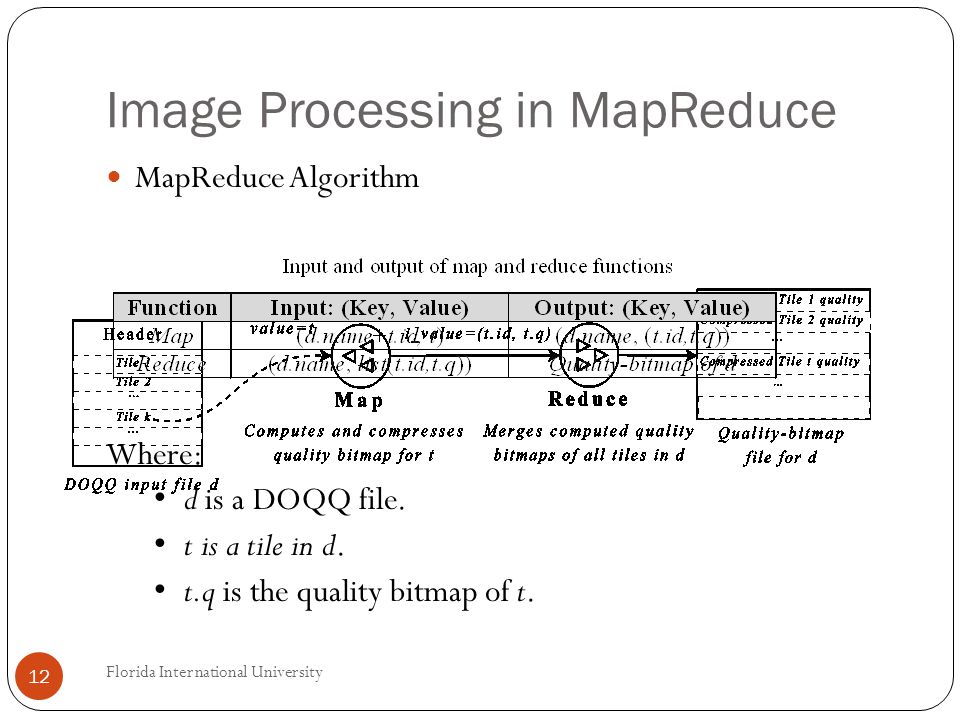 Image Processing in MapReduce MapReduce Algorithm Where: d is a DOQQ file.