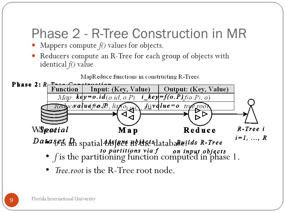 Phase 2 - R-Tree Construction in MR Mappers compute f() values for objects.