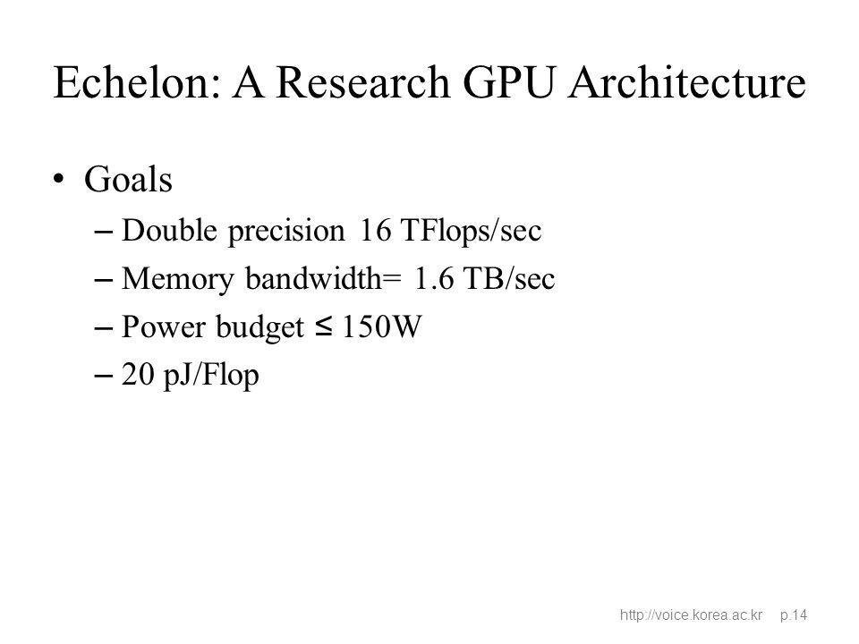Echelon: A Research GPU Architecture Goals – Double precision 16 TFlops/sec – Memory bandwidth= 1.6 TB/sec – Power budget 150W – 20 pJ/Flop http://voi