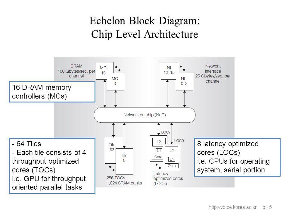 Echelon Block Diagram: Chip Level Architecture http://voice.korea.ac.kr p.15 - 64 Tiles - Each tile consists of 4 throughput optimized cores (TOCs) i.