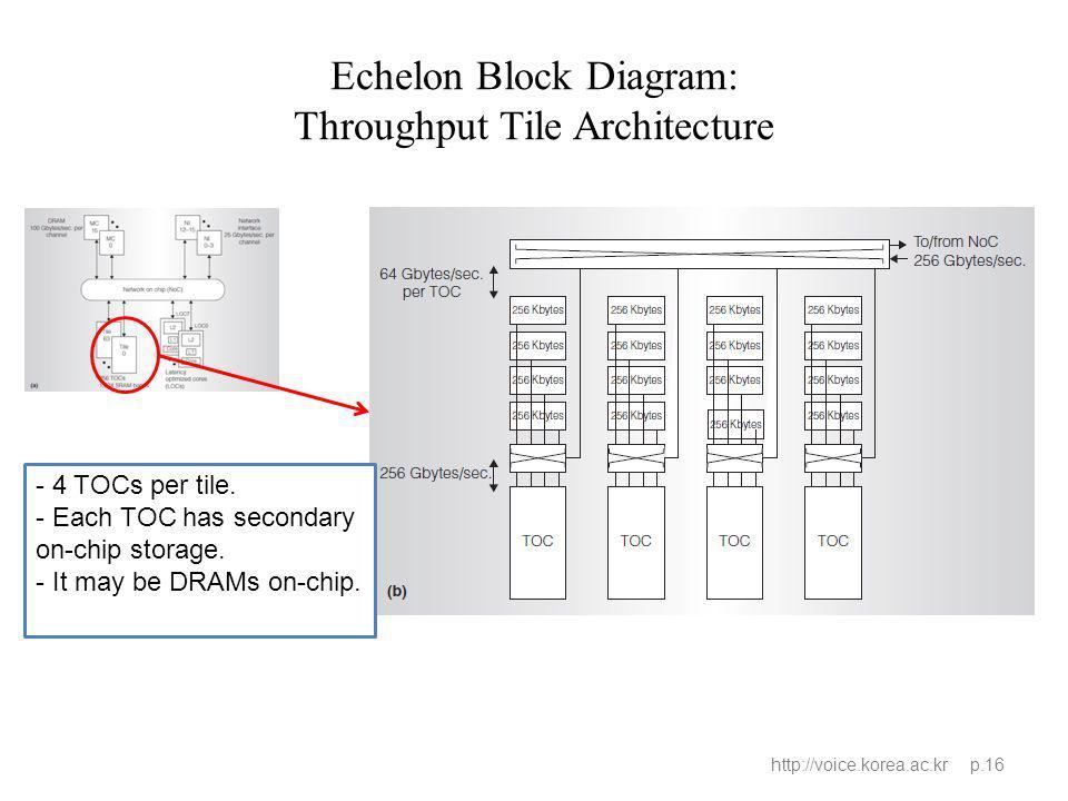 Echelon Block Diagram: Throughput Tile Architecture http://voice.korea.ac.kr p.16 - 4 TOCs per tile. - Each TOC has secondary on-chip storage. - It ma