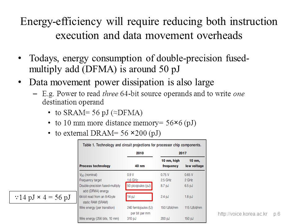 Energy-efficiency will require reducing both instruction execution and data movement overheads http://voice.korea.ac.kr p.6 Todays, energy consumption of double-precision fused- multiply add (DFMA) is around 50 pJ Data movement power dissipation is also large – E.g.