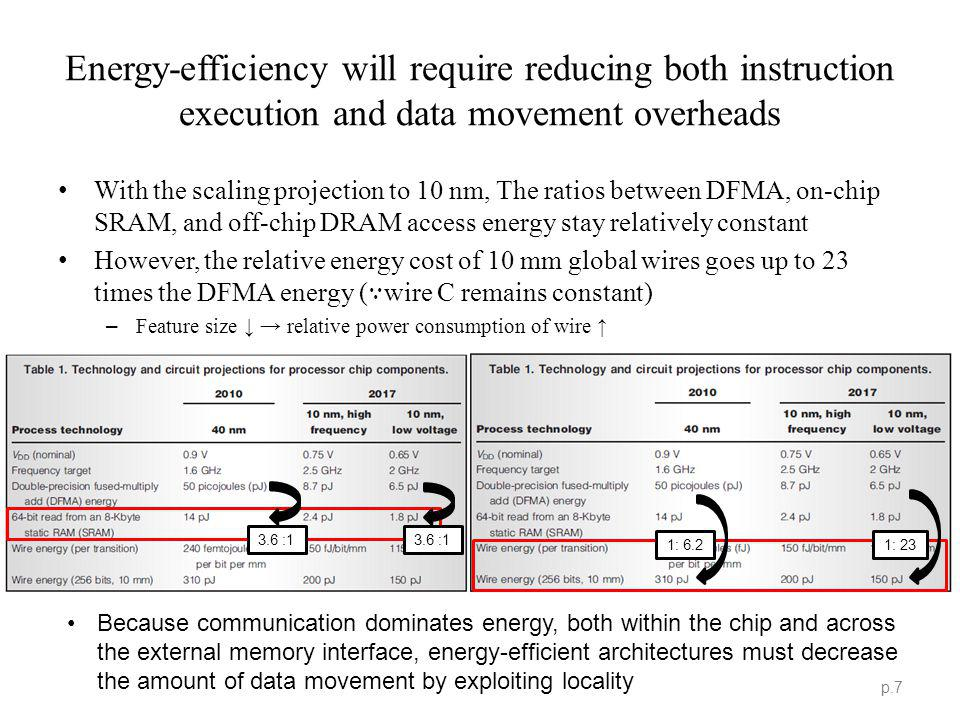 Because communication dominates energy, both within the chip and across the external memory interface, energy-efficient architectures must decrease the amount of data movement by exploiting locality Energy-efficiency will require reducing both instruction execution and data movement overheads p.7 With the scaling projection to 10 nm, The ratios between DFMA, on-chip SRAM, and off-chip DRAM access energy stay relatively constant However, the relative energy cost of 10 mm global wires goes up to 23 times the DFMA energy ( wire C remains constant) – Feature size relative power consumption of wire 1: 6.2 1: 23 3.6 :1