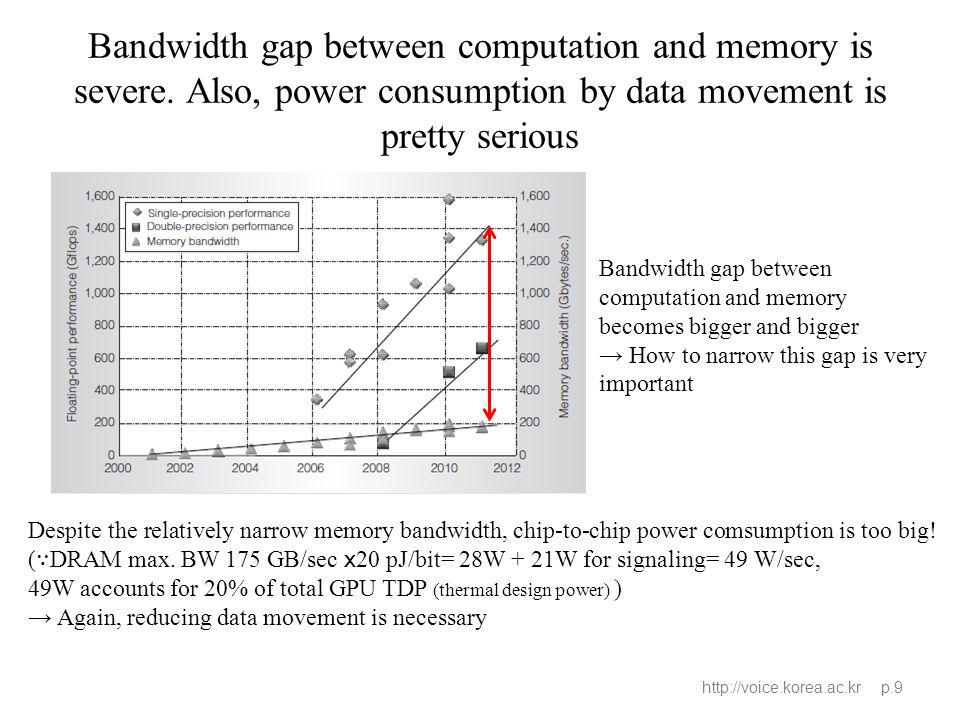 Bandwidth gap between computation and memory is severe.