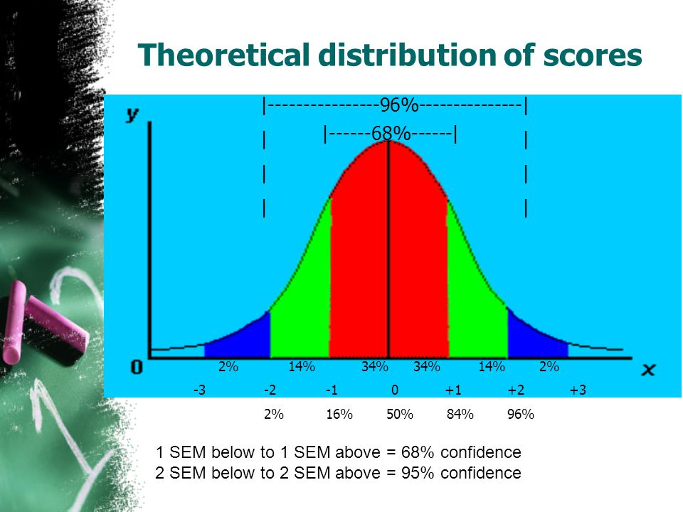 Theoretical distribution of scores | %------| | % | | 2% 14% 34% 34% 14% 2% % 16% 50% 84% 96% 1 SEM below to 1 SEM above = 68% confidence 2 SEM below to 2 SEM above = 95% confidence