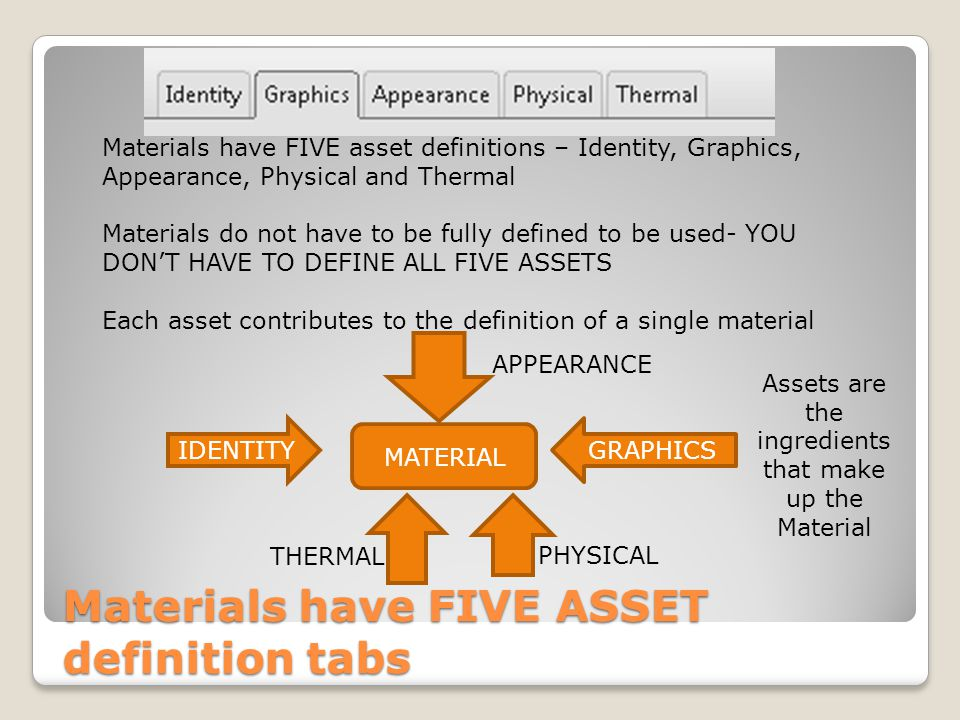 Materials have FIVE ASSET definition tabs Materials have FIVE asset definitions – Identity, Graphics, Appearance, Physical and Thermal Materials do not have to be fully defined to be used- YOU DONT HAVE TO DEFINE ALL FIVE ASSETS Each asset contributes to the definition of a single material MATERIAL IDENTITYGRAPHICS APPEARANCE PHYSICAL THERMAL Assets are the ingredients that make up the Material