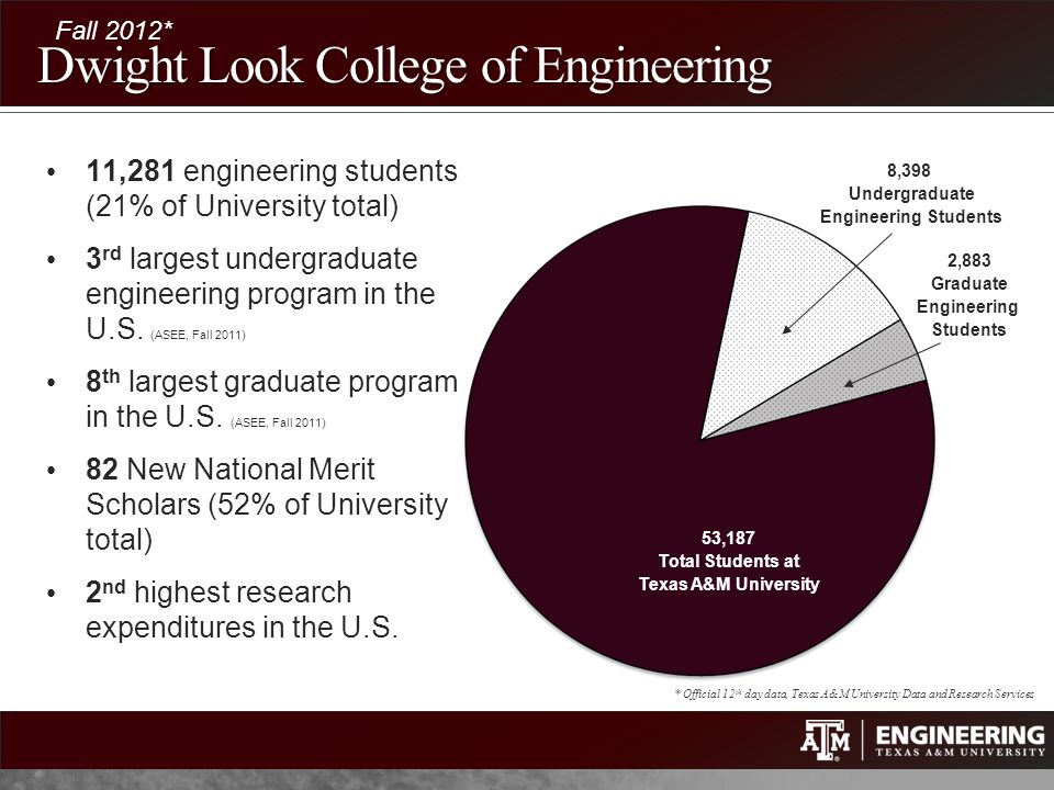 Dwight Look College of Engineering 8,398 Undergraduate Engineering Students 2,883 Graduate Engineering Students Fall 2012* 53,187 Total Students at Te