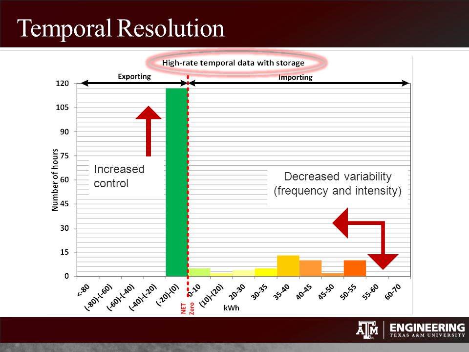 Temporal Resolution Decreased variability (frequency and intensity) Increased control