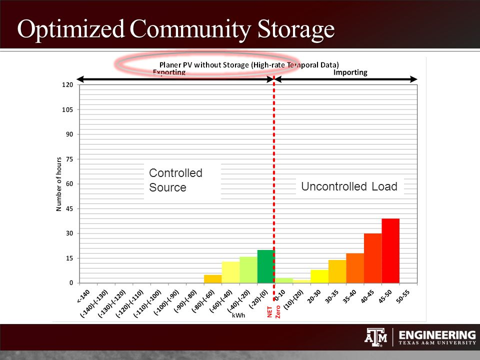 Optimized Community Storage Uncontrolled Load Controlled Source