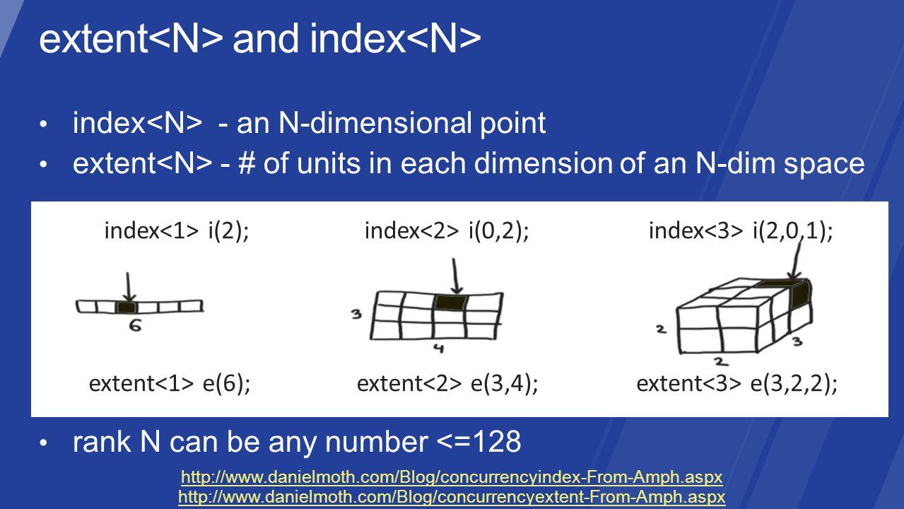 index i(2);index i(2,0,1); extent e(3,2,2); index i(0,2); extent e(3,4); extent e(6); http://www.danielmoth.com/Blog/concurrencyindex-From-Amph.aspx h