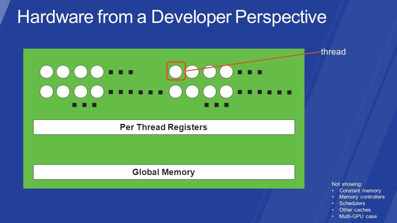 Per Thread Registers Global Memory … … … … … … ……