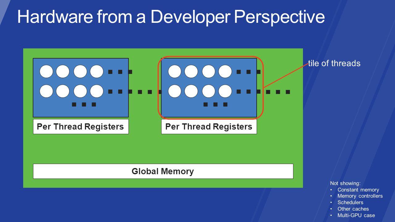 Per Thread Registers Global Memory … … … Per Thread Registers … … … ……