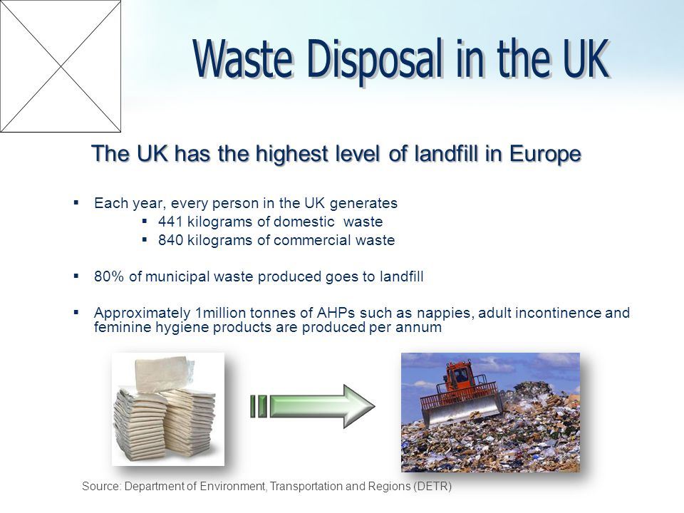 The UK has the highest level of landfill in Europe Each year, every person in the UK generates 441 kilograms of domestic waste 840 kilograms of commercial waste 80% of municipal waste produced goes to landfill Approximately 1million tonnes of AHPs such as nappies, adult incontinence and feminine hygiene products are produced per annum Source: Department of Environment, Transportation and Regions (DETR)