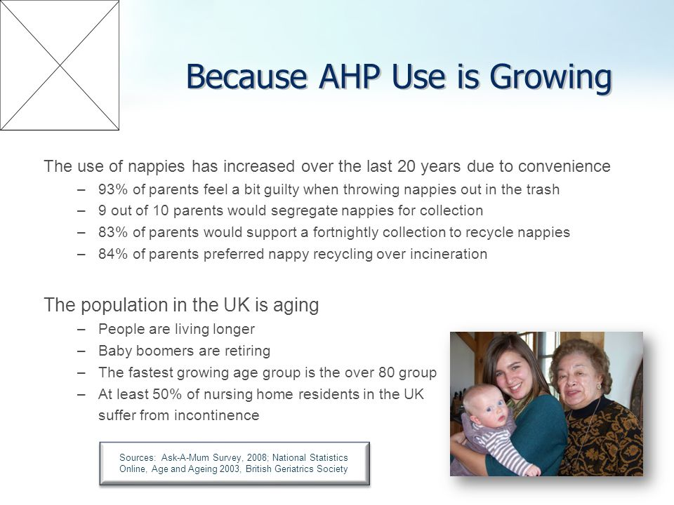 Because AHP Use is Growing The use of nappies has increased over the last 20 years due to convenience –93% of parents feel a bit guilty when throwing nappies out in the trash –9 out of 10 parents would segregate nappies for collection –83% of parents would support a fortnightly collection to recycle nappies –84% of parents preferred nappy recycling over incineration The population in the UK is aging –People are living longer –Baby boomers are retiring –The fastest growing age group is the over 80 group –At least 50% of nursing home residents in the UK suffer from incontinence Sources: Ask-A-Mum Survey, 2008; National Statistics Online, Age and Ageing 2003, British Geriatrics Society