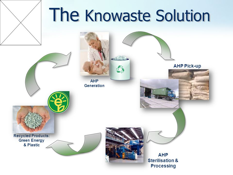 Recycled Products: Green Energy & Plastic AHP Generation AHP Pick-up AHP Sterilisation & Processing