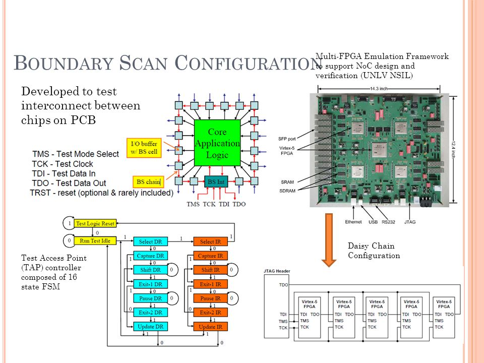 B OUNDARY S CAN C ONFIGURATION Daisy Chain Configuration Multi-FPGA Emulation Framework to support NoC design and verification (UNLV NSIL) Test Access Point (TAP) controller composed of 16 state FSM Developed to test interconnect between chips on PCB