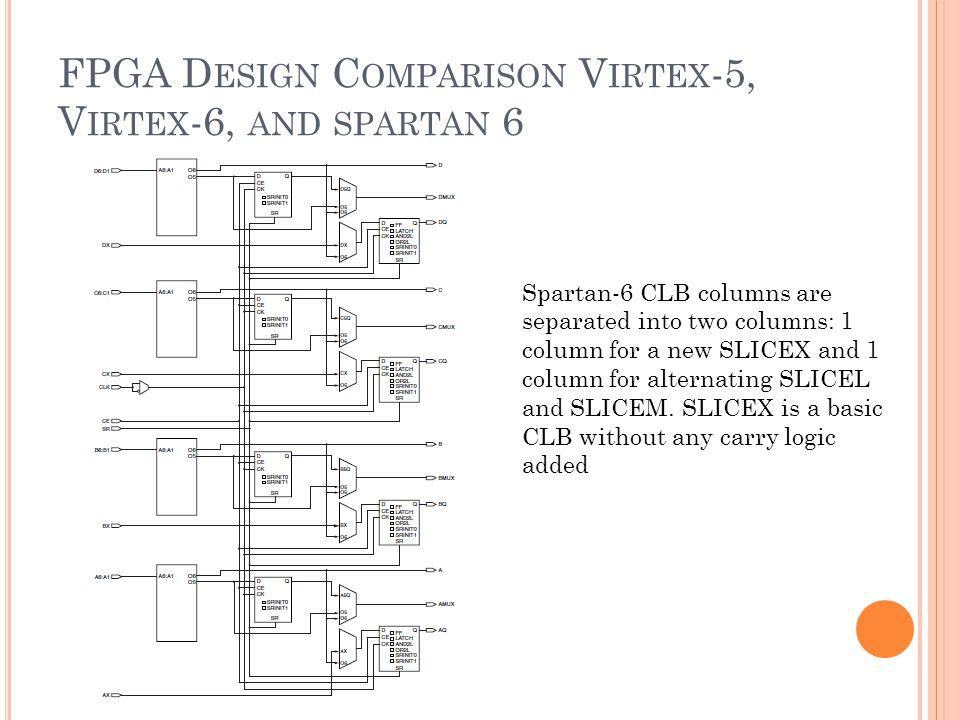 FPGA D ESIGN C OMPARISON V IRTEX -5, V IRTEX -6, AND SPARTAN 6 Spartan-6 CLB columns are separated into two columns: 1 column for a new SLICEX and 1 column for alternating SLICEL and SLICEM.