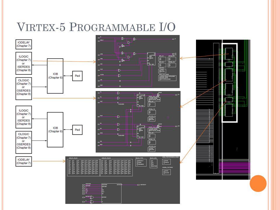 V IRTEX -5 P ROGRAMMABLE I/O