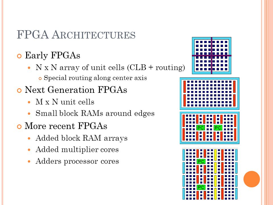 FPGA A RCHITECTURES Early FPGAs N x N array of unit cells (CLB + routing) Special routing along center axis Next Generation FPGAs M x N unit cells Small block RAMs around edges More recent FPGAs Added block RAM arrays Added multiplier cores Adders processor cores