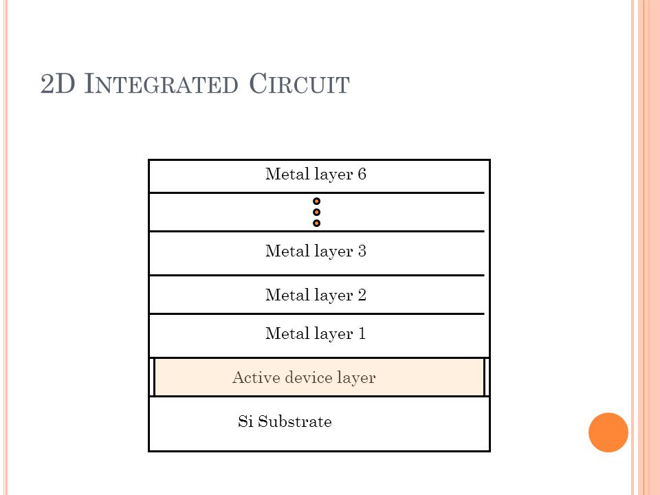 2D I NTEGRATED C IRCUIT Si Substrate Active device layer Metal layer 1 Metal layer 2 Metal layer 3 Metal layer 6