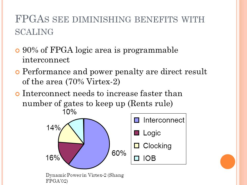 FPGA S SEE DIMINISHING BENEFITS WITH SCALING 90% of FPGA logic area is programmable interconnect Performance and power penalty are direct result of the area (70% Virtex-2) Interconnect needs to increase faster than number of gates to keep up (Rents rule) 60% 16% 14% 10% Interconnect Logic Clocking IOB Dynamic Power in Virtex-2 (Shang FPGA02)