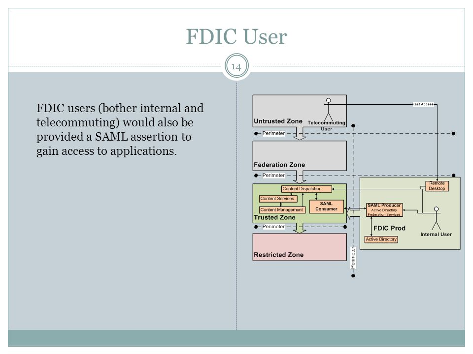 FDIC User FDIC users (bother internal and telecommuting) would also be provided a SAML assertion to gain access to applications. 14