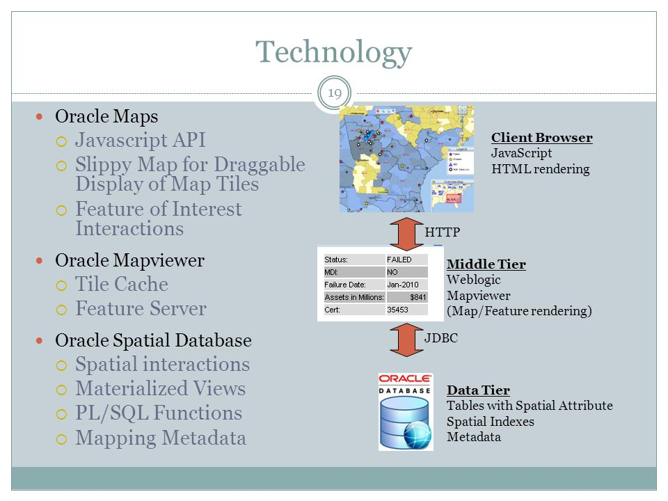 Technology Oracle Maps Javascript API Slippy Map for Draggable Display of Map Tiles Feature of Interest Interactions Oracle Mapviewer Tile Cache Featu