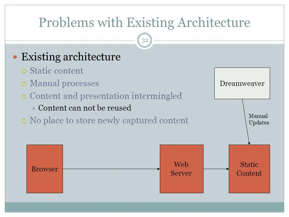 32 Problems with Existing Architecture Existing architecture Static content Manual processes Content and presentation intermingled Content can not be