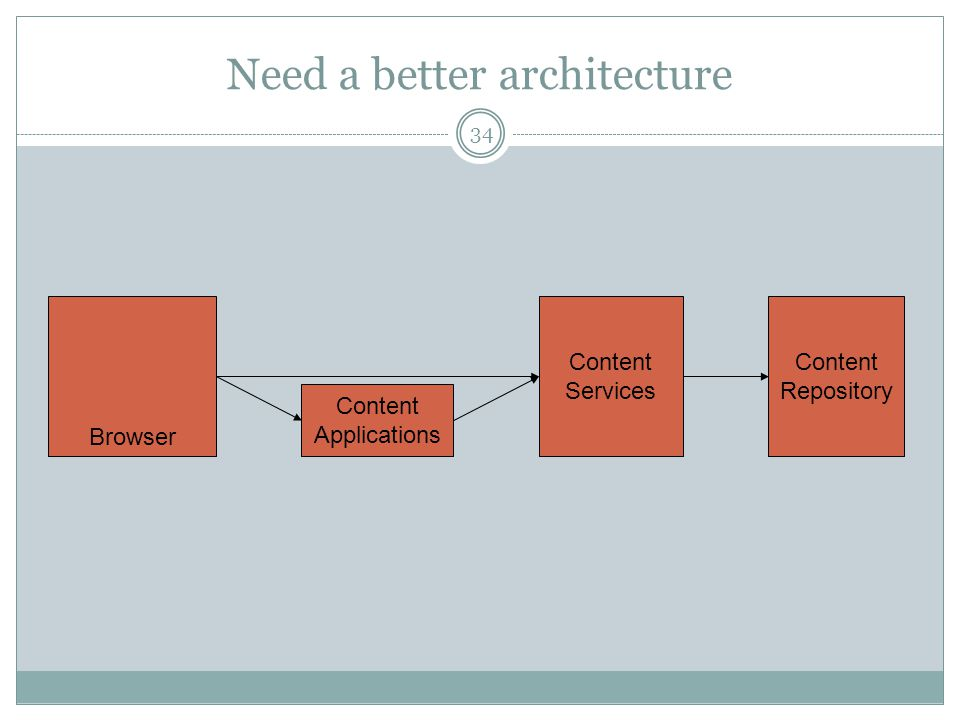 Need a better architecture Content Repository Content Services Content Applications Browser 34