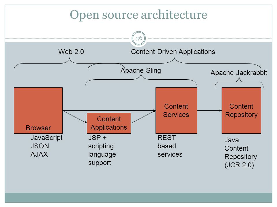 Open source architecture Content Repository Content Services Browser Content Applications Java Content Repository (JCR 2.0) REST based services JSP +