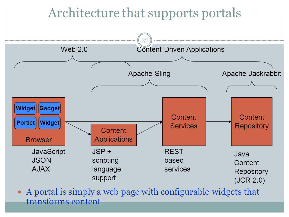 Architecture that supports portals Content Repository Content Services Browser Content Applications Java Content Repository (JCR 2.0) REST based servi