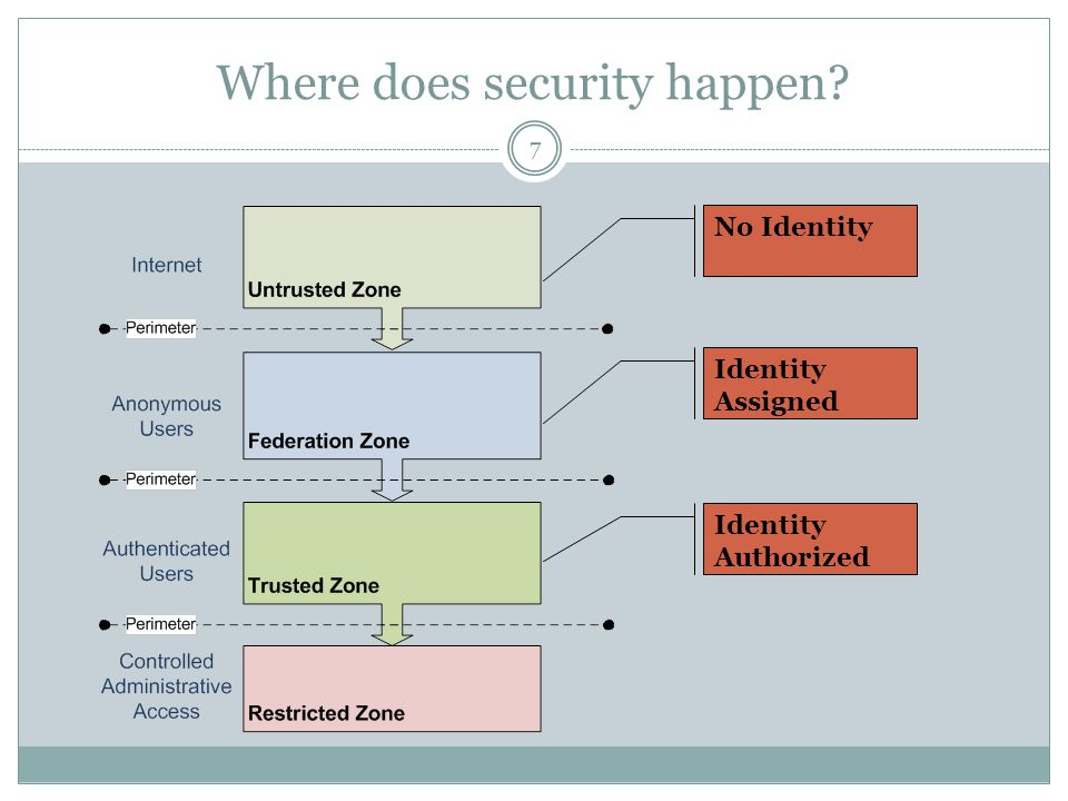 Where does security happen? Identity Authorized Identity Assigned No Identity 7